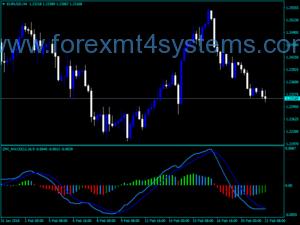 Forex Izmi MACD Trading Indicator