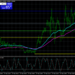 Forex KG Minute Scalping Strategy