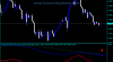 Forex Kay Dual Time Frame Indicador Macd