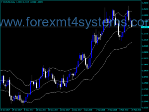 Forex Keltner Channel CL Version Indicator