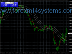 Forex Keltner Channel EMA Scalping Strategy