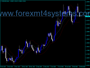 Forex Keltner Channel Paulus Modified Indicator