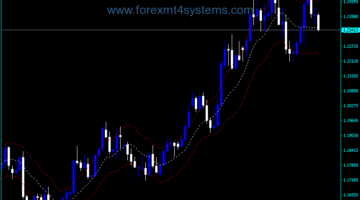 Forex Keltner Channel Paulus Indicador Modificado