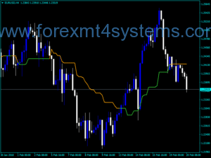 Forex Kijun Sen Price Cross Alerts Indicator