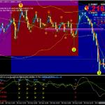 Стратегическа стратегия за скандализиране на валутните курсове на Форекс