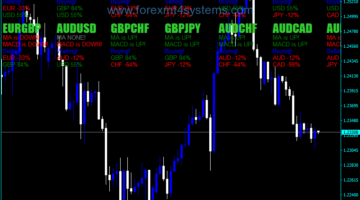 Forex MA Trend Multi Pairs-indicator