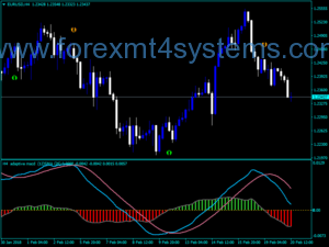 Forex MACD Adaptive MTF Alert Arrows Indicator