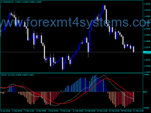 Forex MACD Adjustable 4c Histogram Indicator