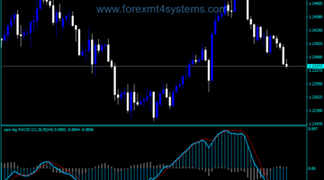 Forex MACD Alert Arrow NMC Без индикатор за натоварване