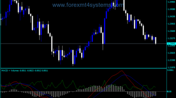 Forex MACD Applied Volumes Indicator