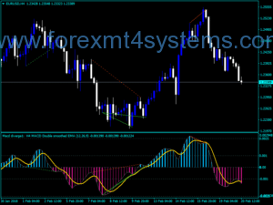 Forex MACD Average MTF Alerts Dispersion Indicator