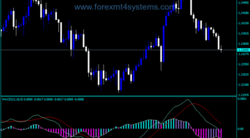 Индекс на Forex MACD BB Best Edition