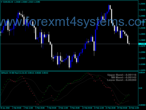 Forex MACD BB MTF Alerts Indicator Smoothed