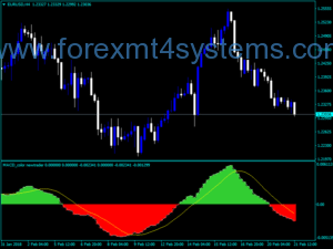 Indekatorek New Trader Radyoya Forex MACD Color
