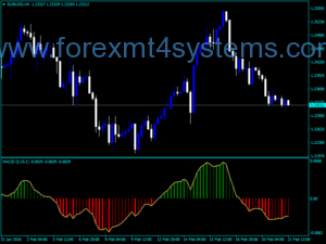 Forex MACD Colored Mladen Indicator