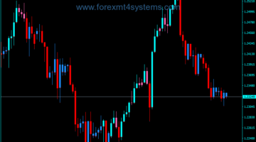 Forex MACD Custom Candles V3 Indicator