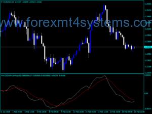 Forex MACD Dema Dinapoli Lines Indicator