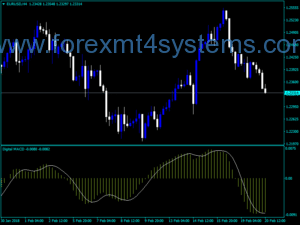 Forex MACD Digital Version Indicator