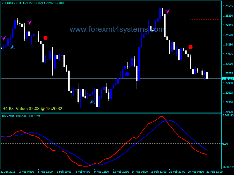 Forex MACD Dot Value Indicator