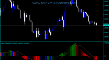 Forex MACD Elder Impulse Max Indicator