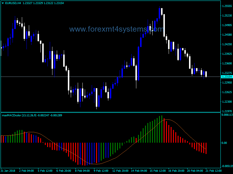 MAX Exchange | Forex & CFD Trading on Stocks, Indices, Oil, Gold
