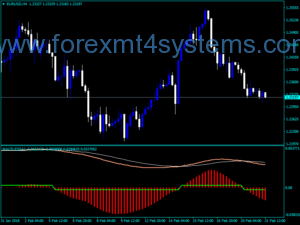 Forex MACD Essai Trading Indicator