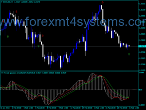 Forex MACD Gaussian Smoother Arrows MTF Indicator