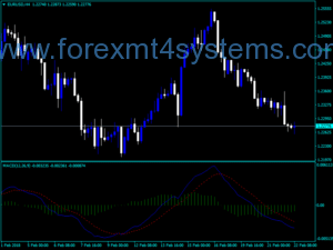 Forex MACD Good Alert Indicator