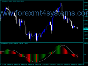 Forex MACD MA Price Five Indicator
