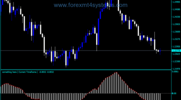 Forex MACD Mixie Trading Indicator