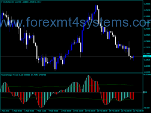 Forex MACD Neutral Hedge Indicator