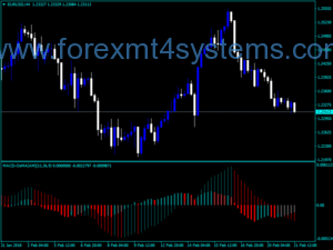Forex MACD Osma Am Two Indicator