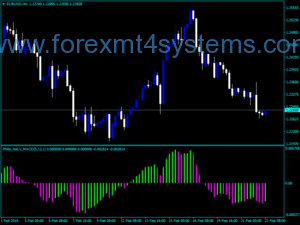 Forex MACD PhilipNel Version Indicator