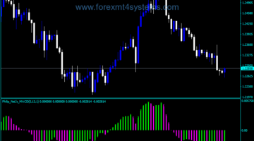 Forex MACD PhilipNel Version Indicator