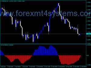 Forex MACD Renko Style Indicator
