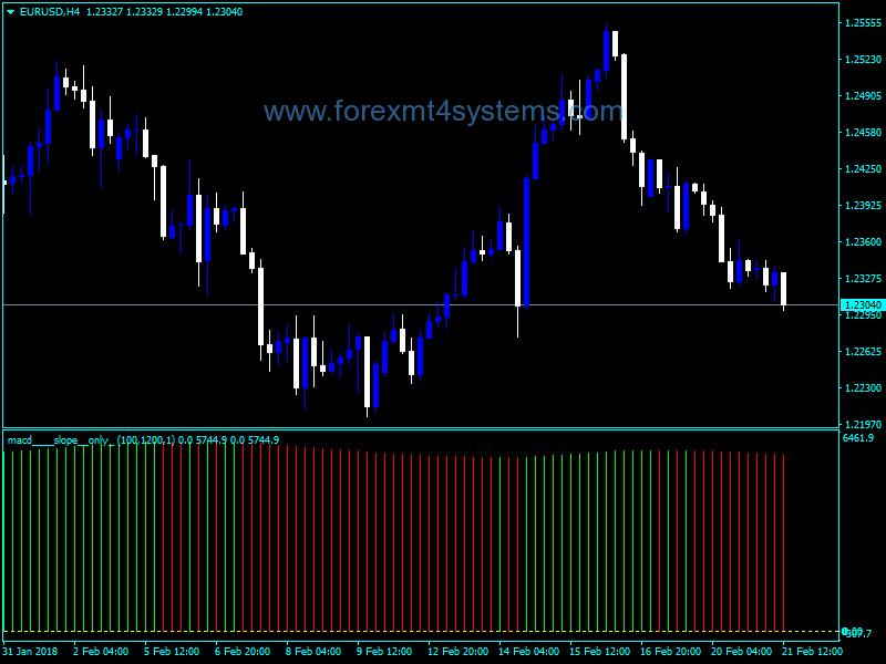 Forex MACD Slope Only Indicator