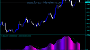 Forex MACD Three Color Pink Indicator