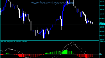 Forex MACD Trad Colored Indicator