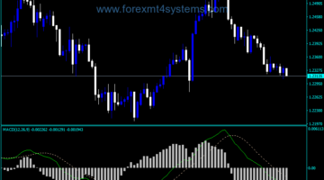 Forex MACD Traditional Indicator