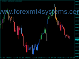 Forex MACD Trend Candles Indicador V3 fino
