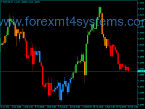 Forex MACD Trend Candles Wide v3 Indicator