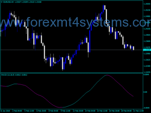 Forex MACD Trend Change Line Indicator