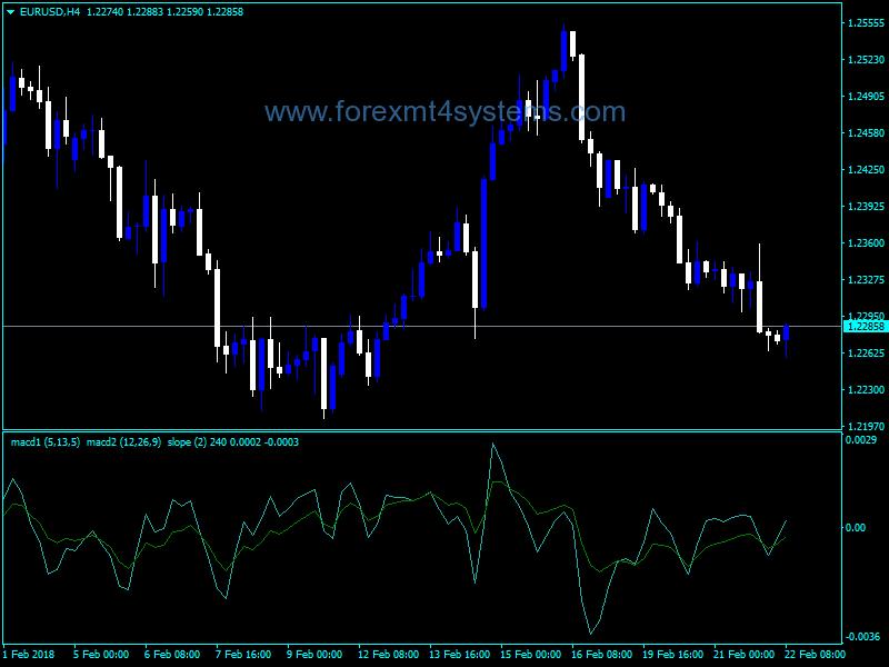 Forex MACD X2 Slope MTF Indicator