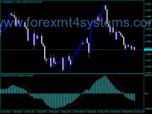 Forex MACD Zero Cross Indicator