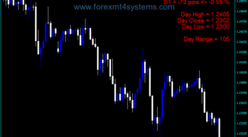 Forex MF Visualization Indicator