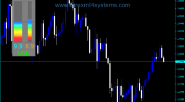 Forex MPM Current Pair Meter Indicator