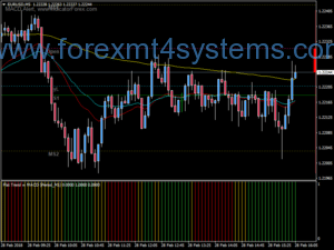 Forex Macd Flat Trend Scalping Strategy