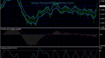 Forex Macd Stochastic Method Scalping Strategy