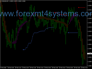 Forex Magic Bands Scalping Strategy