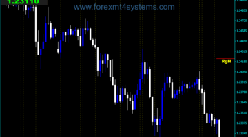 Forex Market Panel Display Controller Indicator